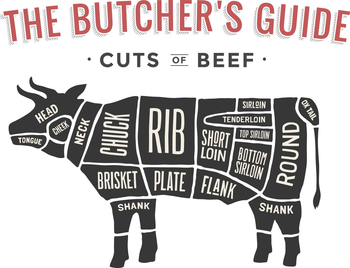 Butcher Cuts of Beef