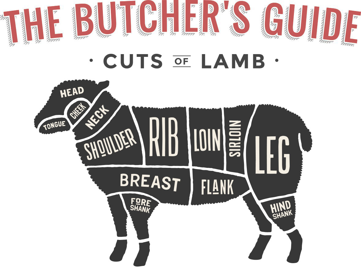 Butcher Cuts of Lamb