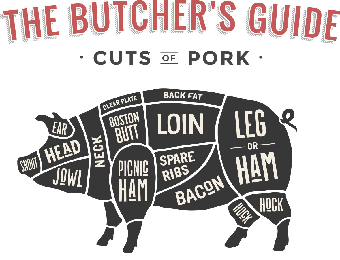 Butcher Cuts of Pork