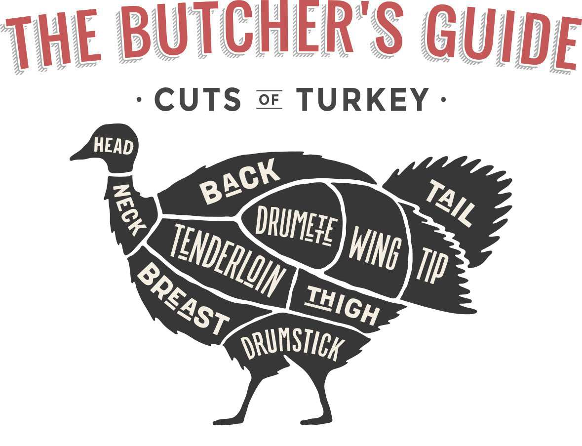 Butcher Cuts of Turkey